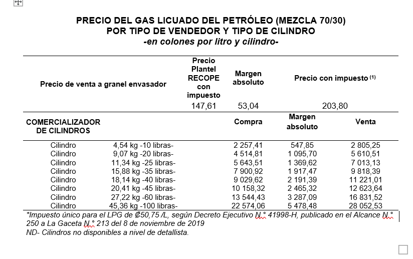 Cuadro combustibles
